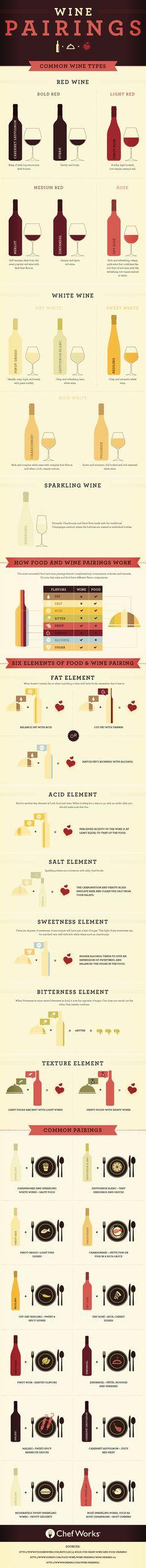 [infografica] La Guida Definitiva Agli Abbinamenti Vino&Cibo