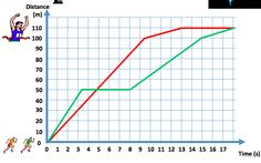 Use this video to tell the story of two 100 m athletes at the Olympic final through their Distance - Time graphs. This is a really nice way to introduce motion graphs and it could be used to develop literacy through science and maths. In fact, this could be a stimulus to encourage learners to draw and narrate the story of their journey to school D-T graph.