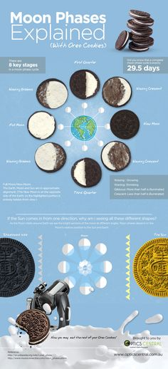 The Moon Phases explained in a friendly visual, with the help of Oreo Cookies! by www.opticscentral.com.au - Australia's Telescopes and Binoculars Super Store.