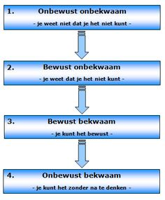 4 staps leerproces: (on)bewust (on)bekwaam Social Work, Social Skills, Social Media, Leadership Coaching, Life Coaching, Therapy Worksheets, Lean Six Sigma, Burn Out, Learning Theory