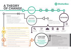 theory of change – Chris Warham Change Management Models, Project Management, Theory Of Change, 6 Sigma, Change Leadership, Program Evaluation, Knowledge Management, Risk Management, Systems Thinking