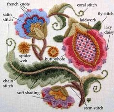 Embroiderers' Guild of Victoria The technique of crewel embroidery is thought to be over a thousand years old. This great diagram does a wonderful job of explaining the basic stitches. Many thanks to TW's Needlework Blog for this at https://twneedlework.wordpress.com/2010/10/08/stitches/