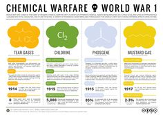Chemical Warfare - World War 1 Poison Gases(Tear gases, Chlorine, Phosgene, & Mustard gas) Chemistry Classroom, Teaching Chemistry, Chemistry 101, Teaching History, Science Education, History Classroom, Forensic Science, Physical Science, Second Battle Of Ypres