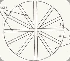 Hula Hoop Rug Pattern Directions   Wagon Wheel Rugs - All Fiber Arts