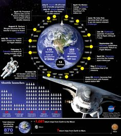 More interesting Space Shuttle facts.