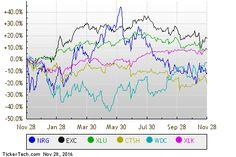 Monday Sector Leaders: Utilities Technology & Communications  Forbes http://ift.tt/2gA0bCq