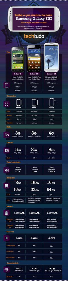O que mudou no novo Samsung Galaxy SIII - infográfico do @TechTudo :)  #sIII #galaxysIII
