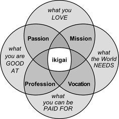 """Ikigai is a Japanese word that translates to """"the reason for being"""" or """"a reason to wake up each morning."""" In Japan the word is widely used to describe a healthy passion for something that makes us feel as though life is worth living to the fullest."""