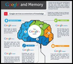 Google and Your Memory [Infographic]   - analysis tool, Brain, Google, google analytics, google calendar, google docs, google images, Google Maps, google reader, google search, google translator, image tools, language tool, organization tool, search tools, www.onlinecolleges.net