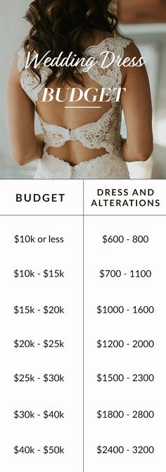 If you're the Liz Lemon type and really like spreadsheets, get down to business with our budget breakdown, including how much to spend on your dress, venue, invites, and more. #weddingbudget #weddingdress #savemoney #weddingidea #realbride #realwedding
