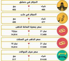 Syria أخبار سورية News: أسعار العملات والدولار والذهب في سورية ليوم الإثني...