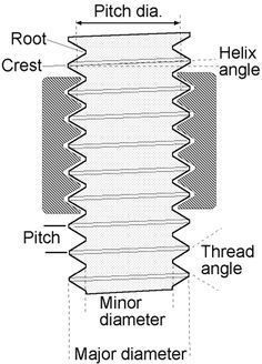 This article will discuss the basics of threaded fasteners and fastener tightening. Understanding these will improve the skill and knowledge of any mechanic. Mechanical Engineering Design, Engineering Tools, Mechanical Design, Manufacturing Engineering, Welding Shop, Welding Tips, Threaded Fasteners, Chart Tool, Welding Training