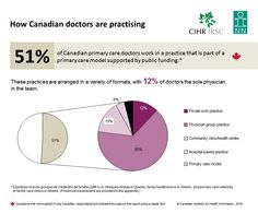 51% of Canadian primary care doctors work in a practice that is part of a primary care model supported by public funding.