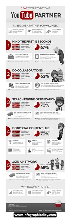 SOCIAL MEDIA  Youtube Partner Infographic 01 - http://infographicality.com/youtube-infographic-01/
