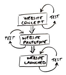 Good high level usability article