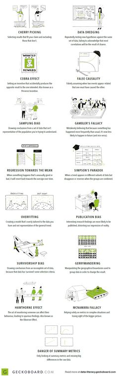 With so much data available, it's easy to make big mistakes when analyzing and interpreting it. Here are 15 of the most common data fallacies to avoid. Gambler's Fallacy, Hawthorne Effect, Survivorship Bias, Past Papers, Information Graphics, Critical Thinking, Thinking Skills, Data Science