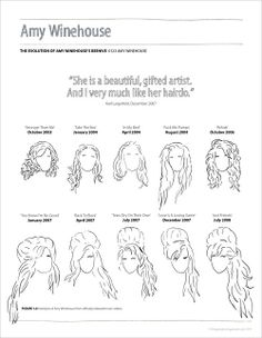 Amy Winehouse - hair evolutiuon