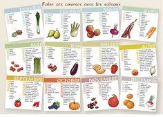 C'est toujours mieux de consommer les aliments par saison, mais difficile souvent de savoir quand on peut manger quoi ? :) Voici un petite liste non exhaustive extraite du site Fruits-légumes.org.....