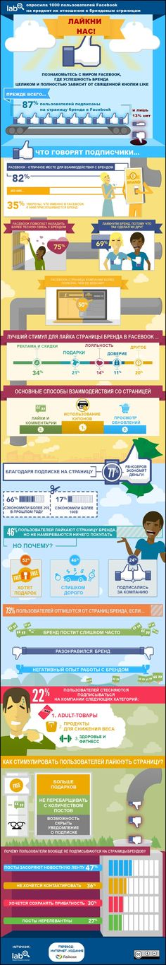 50% пользователей считают, что страница бренда в Facebook гораздо полезнее и информативнее, чем сайт компании… Компания Lab42 опросила 1000 пользователей Facebook на предмет их отношения к страницам брендов и получила интересные данные. #инфографика
