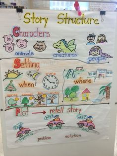 Story structure anchor chart setting characters plot elementos de un cuento Setting Anchor Charts, Plot Anchor Chart, Kindergarten Anchor Charts, Kindergarten Reading, Kindergarten Activities, Elementary Science, Elementary Education, Education English, Story Structure