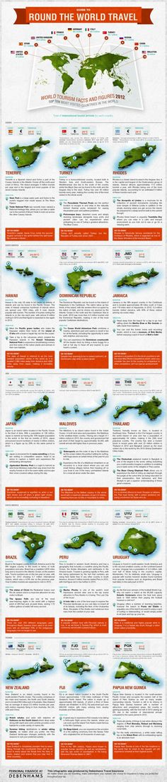 Infographic: Debenhams Guide to Round the World Travel
