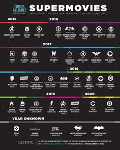 Super Movies: DC and Marvel timeline & blockbuster summer movie guide | #infographic (2015 2016 2017 2018 2019 2020)