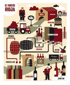 Proceso de elaboracion del vino de #Rioja, grafico de J Mangolele