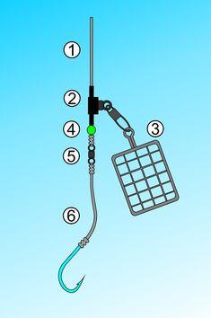 Montáž pro lov na položenou – feeder - jednoduchá montáž s průběžným krmítkem Fishing Rigs, Lov, Google, Fishing Equipment, Fishing Tackle