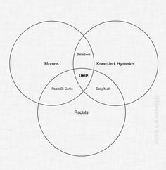 Interesting venn diagram of UKIP voters. Probably not official.