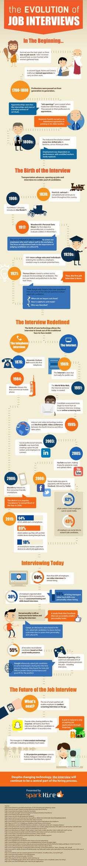 Evolution of the Job Interview #careers #interviews #jobs