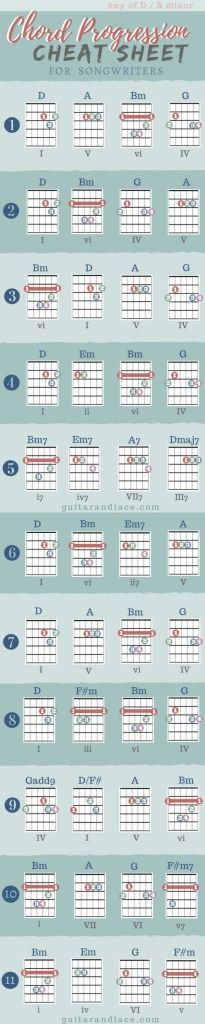479 Best My Music Mandolin Guitar Pianofavorite Songsords