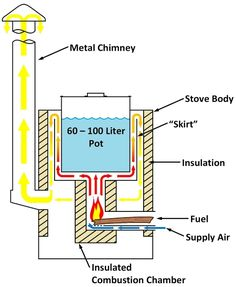 "InStove rocket stove gas flow diagram... At the heart of these stoves is an advanced, insulated metal combustion chamber built from high-temperature 310 stainless steel and 601 nickel alloys. The ""rocket stove"" design concentrates heat and mixes combustion gasses to create operating temperatures in excess of 1100 degrees Celsius, which allows the stoves to literally ""burn up the smoke."""