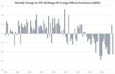 China Is Again Selling US Treasuries As Foreign Central Banks Liquidate $45BN