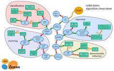 Machine Learning Map