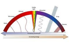 the_electromagnetic_spectrum_full_size_landscape.jpg (509×339)