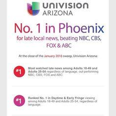 En Enero del 2016 Noticiero Univision Arizona a las 10pm fuel el #1 sin importar el idioma. Gracias por su preferencia! (Estos son los ratings de todo el mes de Enero no de solo un dia :-))