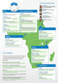 Online safety and ICT initiatives taking place throughout Africa, tracked in GRID - 2013