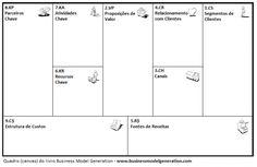 Quadro (canvas BMGen) para trabalhar o Design do Modelo de Negócios.