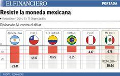 La resistencia de la divisa mexicana. 19/11/2014