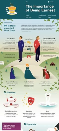 The Importance of Being Earnest infographic