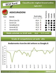 #insurtech, #assicurazioni online