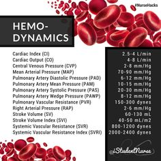 Hemodynamics Cheat Sheet: Cardiac Output/Index, Mean Arterial Pressure (MAP), Pulmonary Arterial Diastolic Pressure (PAD), Pulmonary Arterial Mean Pressure (PAM), Pulmonary Arterial Systolic Pressure (PAS), Pulmonary Artery Wedge Pressure (PAWP), Pulmonary Vascular Resistance (PVR), Right Arterial Pressure (RAP), Stroke Volume/Index (SV/SVI), Systematic Vascular Resistance/Index (SVR/SVRI) | Hemodynamic Monitoring for Critical Care Nursing @iStudentNurse #NurseHacks