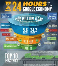 Google Economy    Quelle: http://t3n.de/news/24-stunden-google-quartalszahlen-425113/