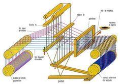 Weaving Loom Diy, Straw Weaving, Weaving Tools, Card Weaving, Tablet Weaving, Weaving Projects, Weaving Art, Tapestry Weaving, Sock Loom
