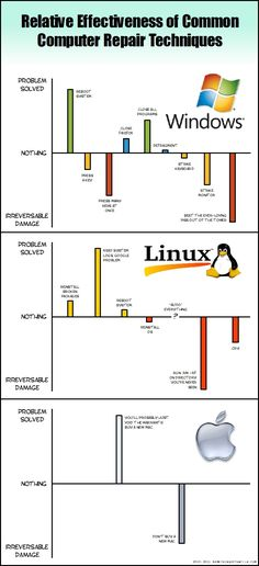 'Fixing Computers' comic graphs the different ways to fix Windows, Linux, and Mac problems
