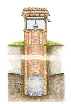 Schachtbrunnen