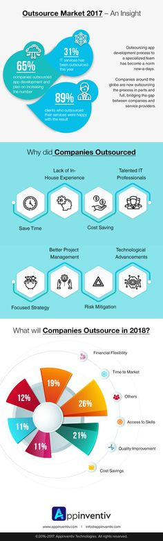 Outsource Market 2017 - An Insight #Apps #MobileApps #MobileAppDevelopmentCompany #Infographic #Appinventiv