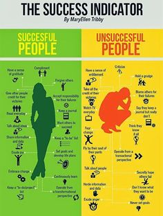When I consider successful people, ideas of apathetic, business-orientated, intimidating people come to mind. Never before have I considered the spirit of those I consider successful, let alone imagined that successful people are actually positive, empathetic and open to those around them as this infographic from CAOB suggests.