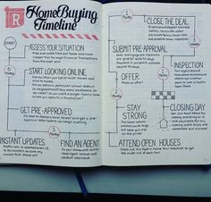 Bullet journal home buying