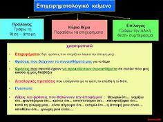 δασκαλαΒΜ2 (ιστολόγιο για τη Γ΄τάξη): σχεδιαγράμματα για όλα τα είδη κείμένων (αφηγηματικά, περιγραφικά, επιχειρηματολογικά) Blog Page, Writing, Education, School, Books, Libros, Book, Onderwijs, Being A Writer